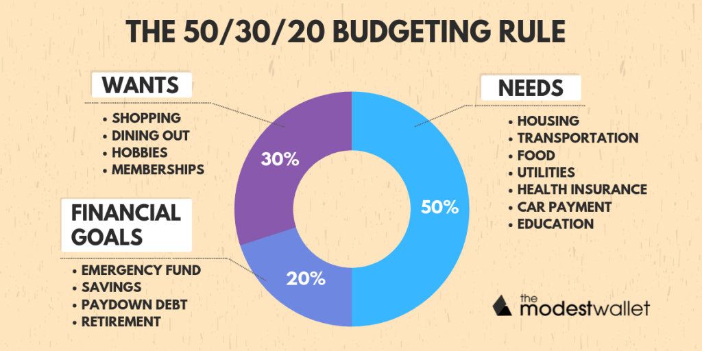 What is the 50/30/20 Budgeting Rule