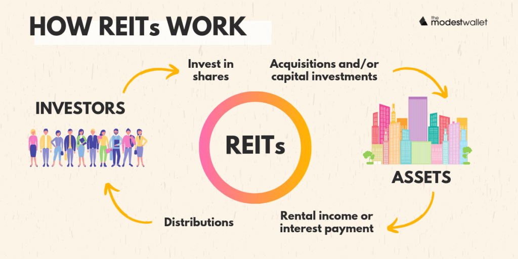 How REITs (Real Estate Investment Trusts) Work