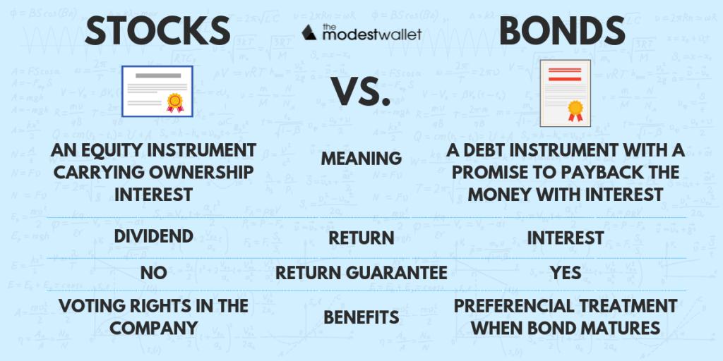 How Bonds Work. Bonds vs Stocks.