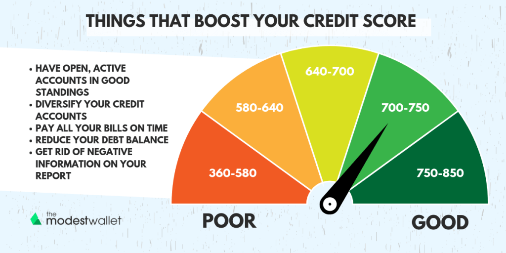Things that boost your credit score