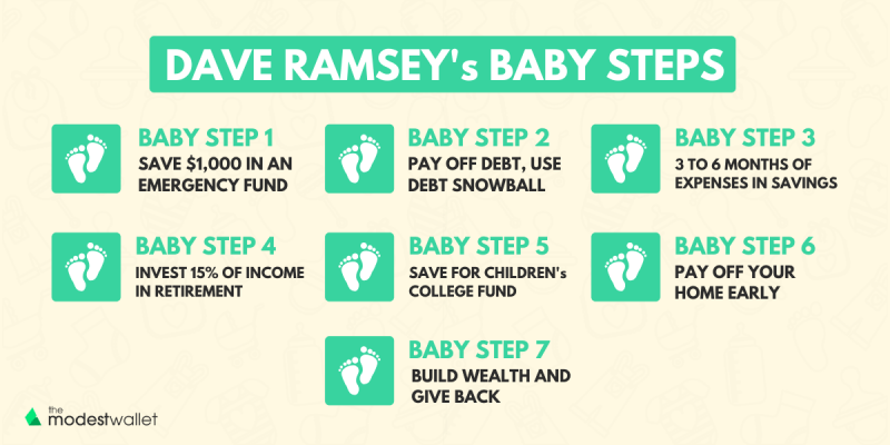 What are Dave Ramsey's Baby Steps?