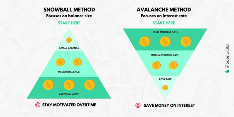 Avalanche vs Snowball Debt Repayment Methods