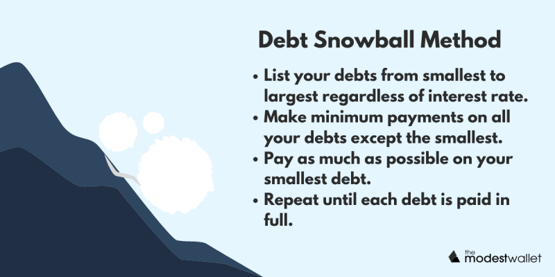 Pay Off Debt: Snowball Method