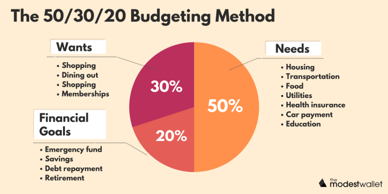What is the 50/30/20 Budgeting Method