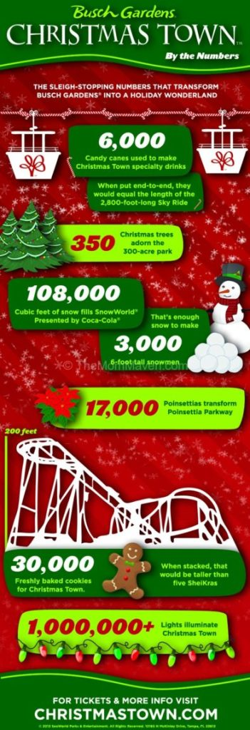 Christmas Town by the Numbers Infographic