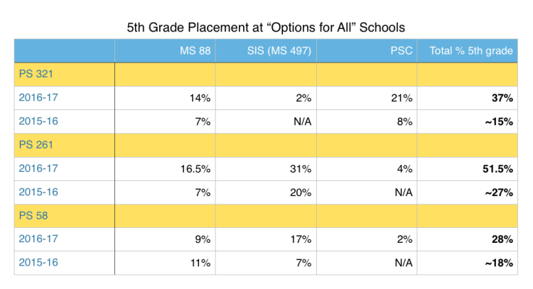 """5th Grade Placement at """"Options for All"""" Schools"""