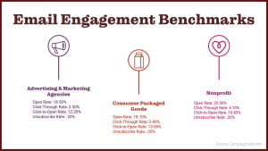 How Does Your Email Engagement Compare