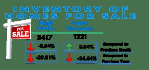 San Diego Real Estate Inventory Feb 2017
