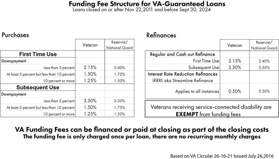 VA Funding Fee Chart