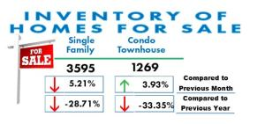 San Diego Real Estate: Inventory of homes for sale March 2017