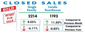Homes sold in San Diego May 2017