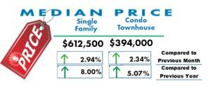 Median Price of San Diego Homes May 2017