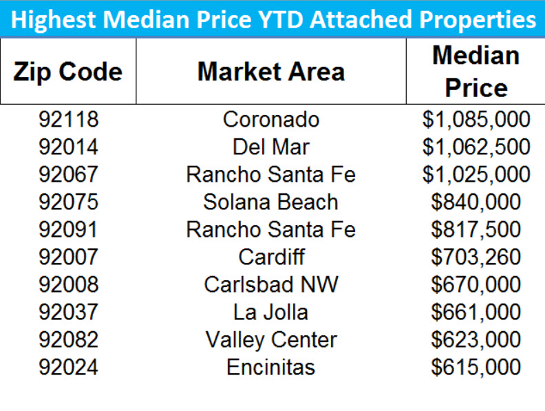 The Hottest Zip Codes For San Diego Real Estate Market By - 260 area code