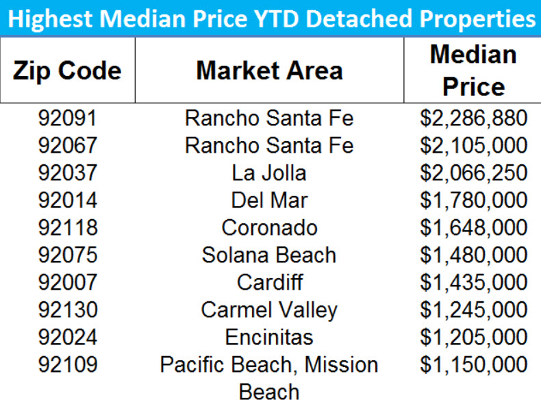 Highest Priced Zip Codes SFR San Diego YTD 2017