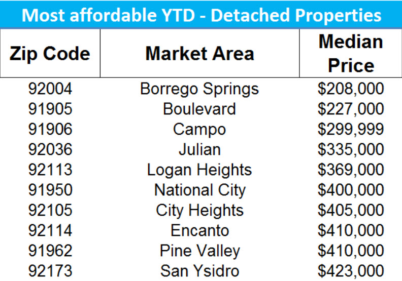 Most Affordable Zip Codes SFR San Diego YTD 2017