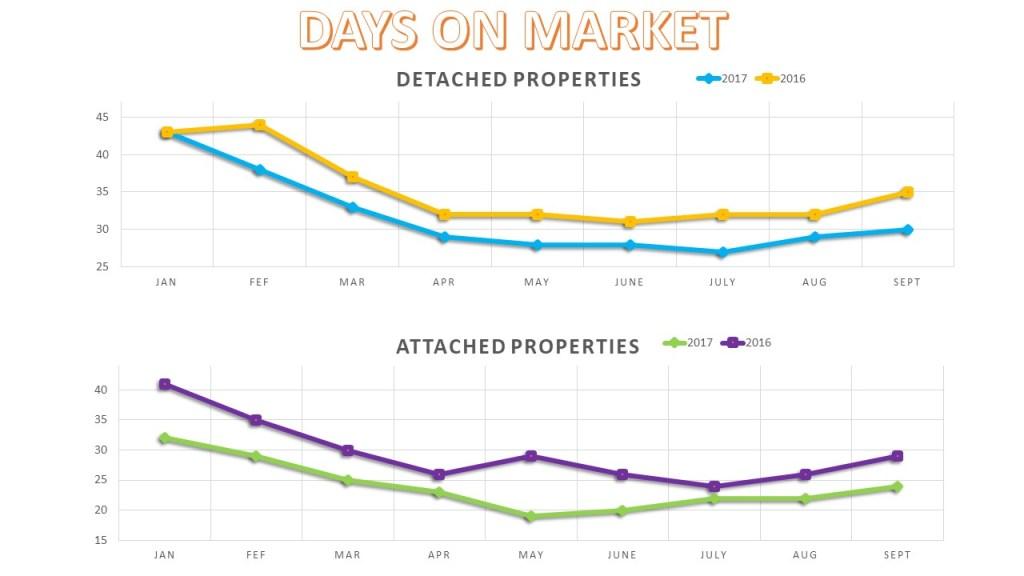 San Diego Real Estate Days on market 2017 YTD