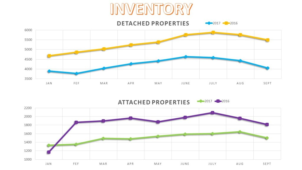 San Diego Real Estate Market Inventory 2017 YTD