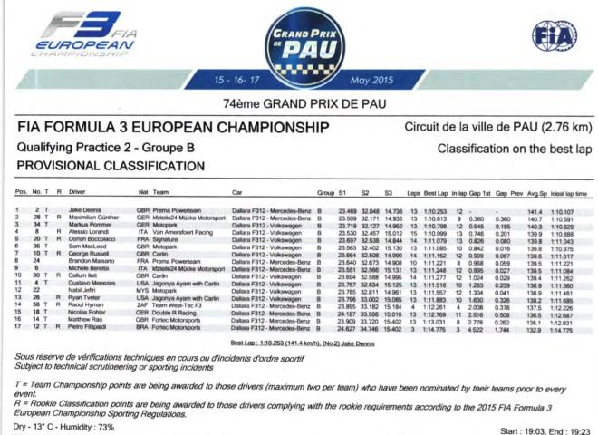 FIA F3 European Championship 2015_Pau_Results Qualifying IIb