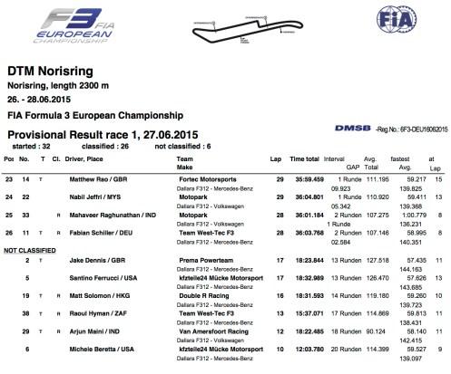 FIA_FORMULA_3_EUROPEAN_CHAMPIONSHIP$RACE_1$ALL2