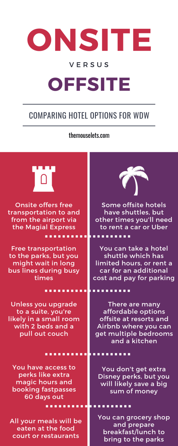Infographic comparing staying onsite at WDW to offsite