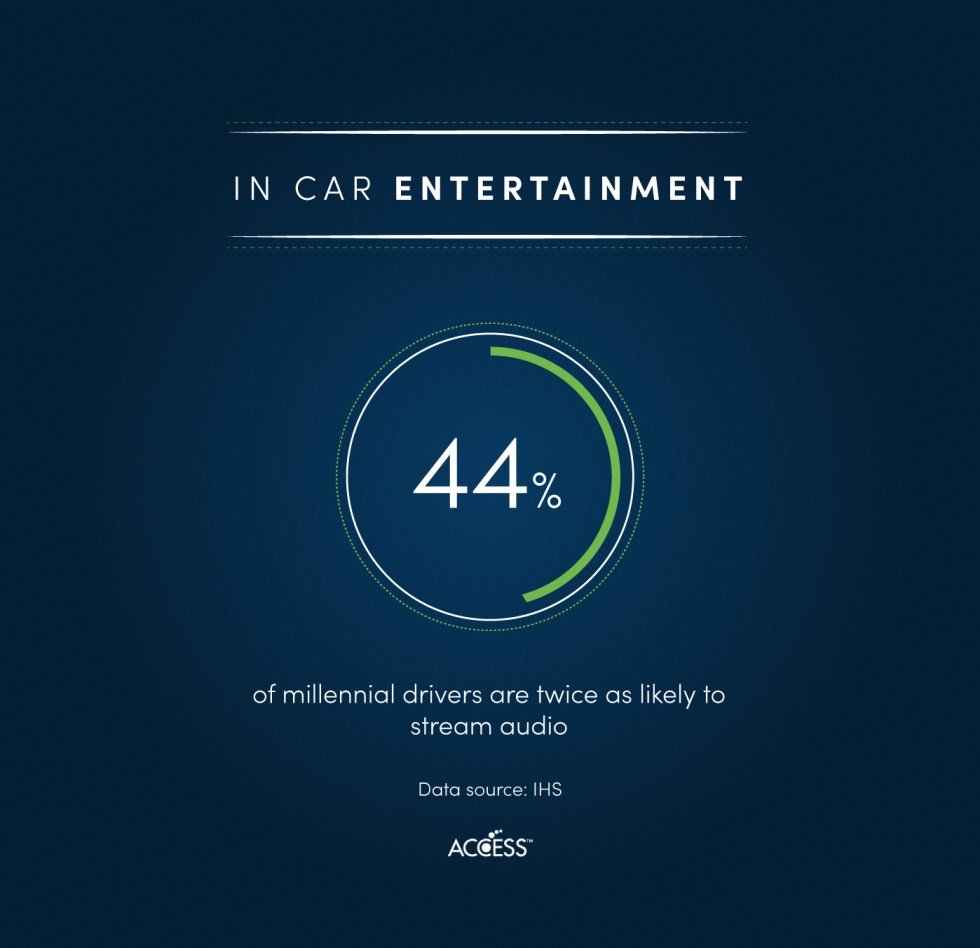 In-car entertainment: 44% of millenial drivers are twice as likely to stream audio
