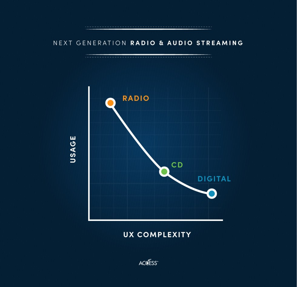 Next generation Radio & Audio Streaming usage and UX complexity