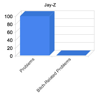 funny-graphs-jay-z-99-problems