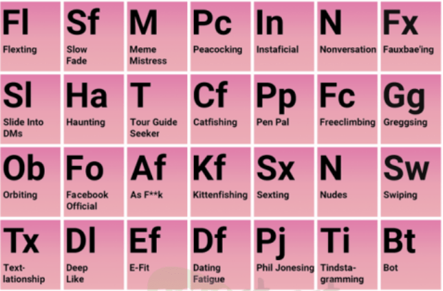 The Periodic Table of Dating
