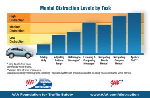 Hands free driver cognitive distraction