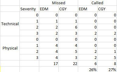 Edmonton Table 2