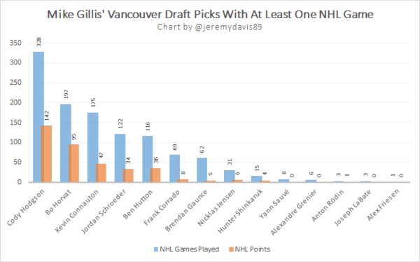 Gillis Draft Picks