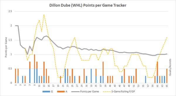 Dillon Dube PPG