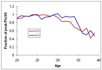 5v5_and_5v4_aging_profiles