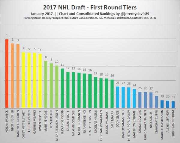 2017 Draft - January Tiers