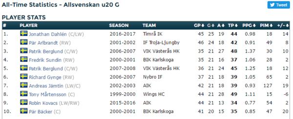 Allsvenskan U20