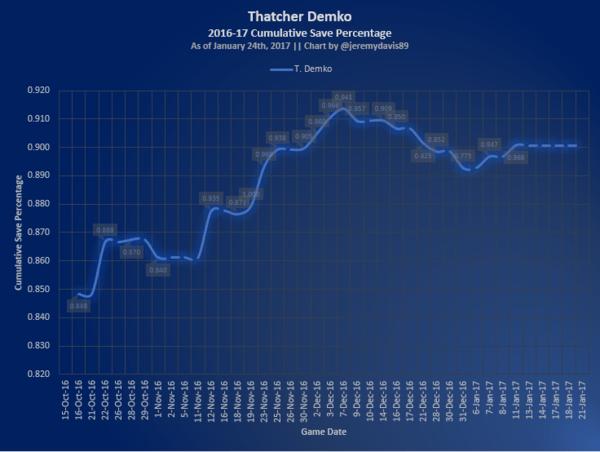 Thatcher Demko Save Percentages