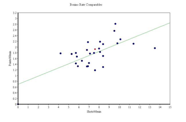 Bonino Rate Comps