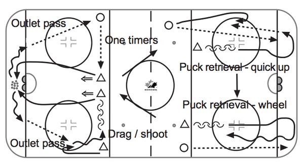 Developing-Defencemen_Offensive-Tactics-3