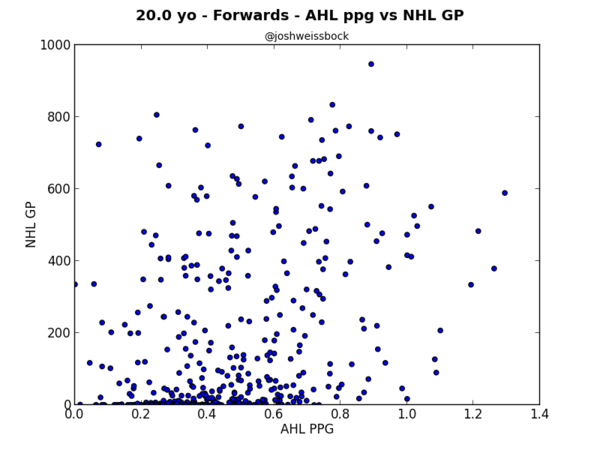 20yo Forwards ahl PPG vs nhl GP