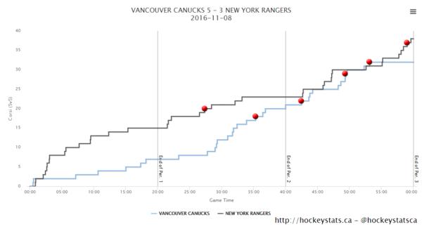 5v5 Canucks Rangers