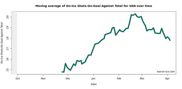 Moving OnIce SOG Against Total VAN 06-07