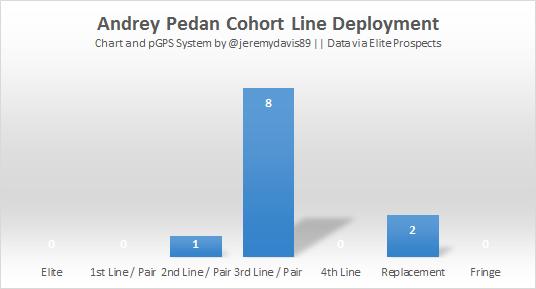 Andrey Pedan Deployment (Bar)