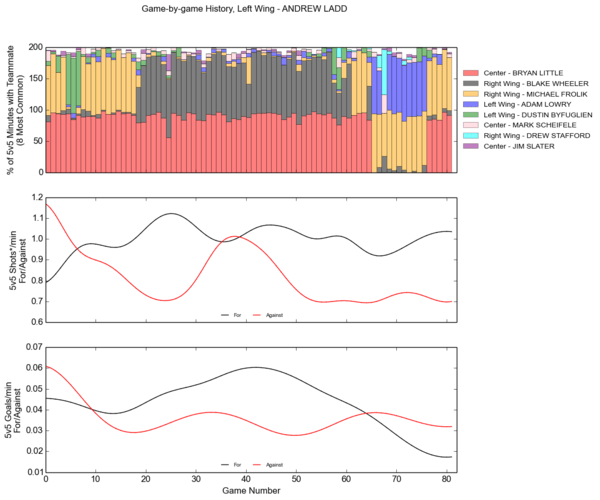history-WPG-Left Wing - ANDREW LADD