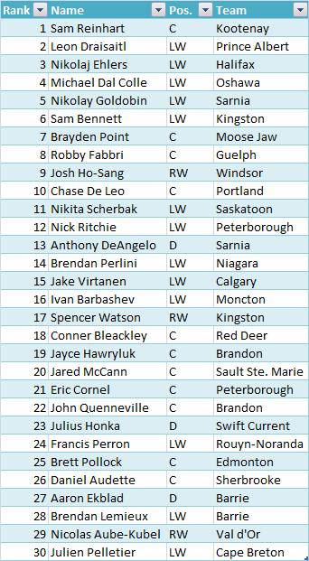 z_Sham_Draft_Rankings
