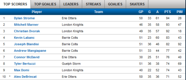 ohl top scorers