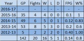 Peluso Career Fighting Numbers