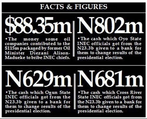 N23.3b bribe: Bank, INEC officials refund N408.7m