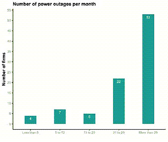 New survey: Power outages a major constraint for techentrepreneurs