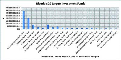 Nigerias collective investment funds hit N1tr - The Nation Newspaper
