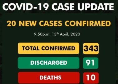 Confirmed cases rise to 343 as NCDC announces 20 more